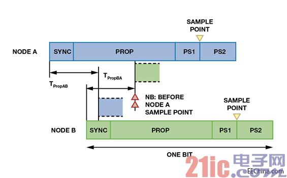 配置控制器局域网络(CAN)位时序,优化系统性能