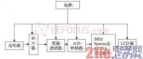 关于基于FPGA平台的手持式频谱分析仪的实现原理