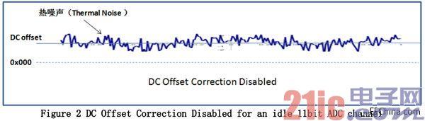 直流偏移校正功能与 ADS58H40 PCB 布局优化