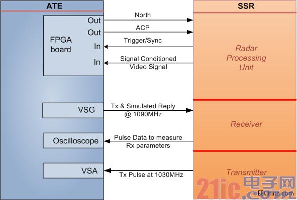 基于PXI模块化仪器和LabVIEW软件,开发二次监视雷达自动测试系统