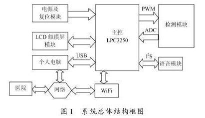 基于LPC3250的智能电子血压计设计