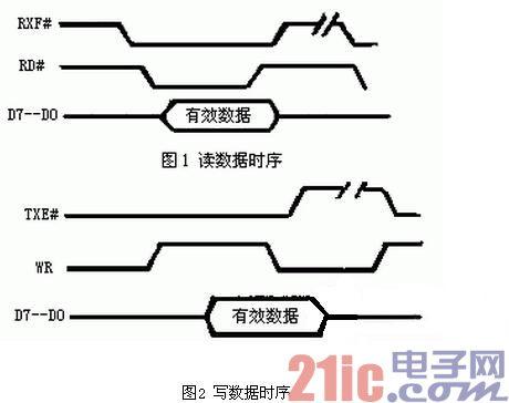 FT245BM与FPGA的USB接口电路设计