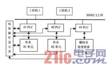 PLC与工控机应用分析