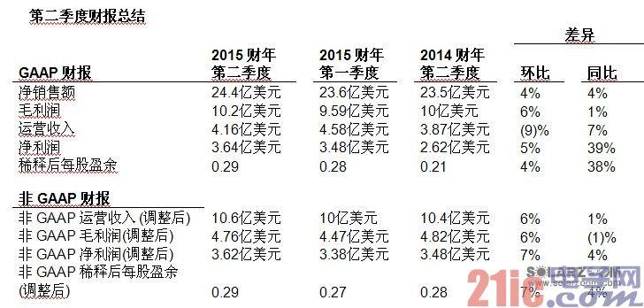 应用材料公司发布2015财年第二季度财务报告