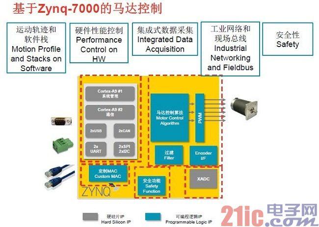 Xilinx Zynq-7000 引领工业自动化智能化的变革