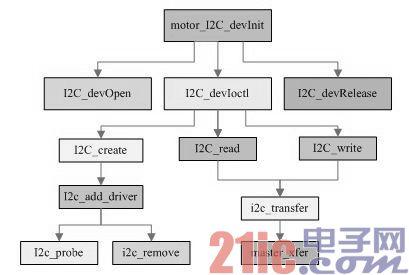 高清视频监控中的I2C总线云台电机控制设计