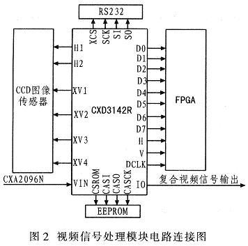 基于DSP的视频监控系统硬件设计