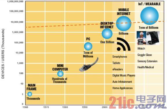 高效节能:物联网应用的共同目标