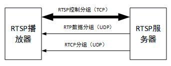 一种RTSP嵌入式视频监控系统的设计