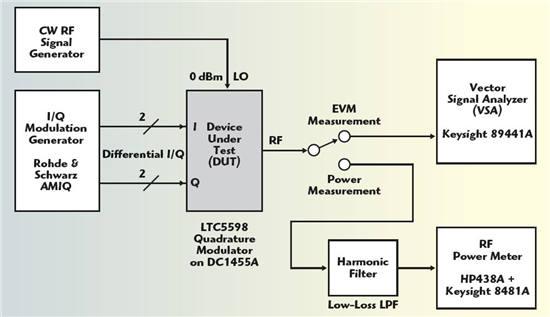 I/Q 调制器中的 EVM 性能优化