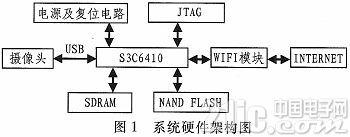 基于S3C6410的无线视频监控系统设计