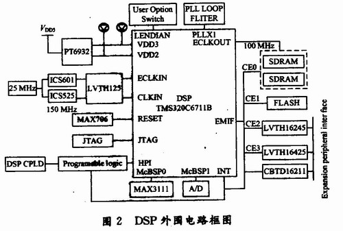 用于雷达式生命探测仪的信号处理系统设计