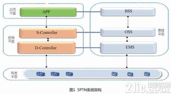 软件定义的分组传送网(SPTN)架构及技术演进