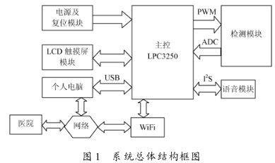 一种基于LPC3250的智能电子血压计的设计