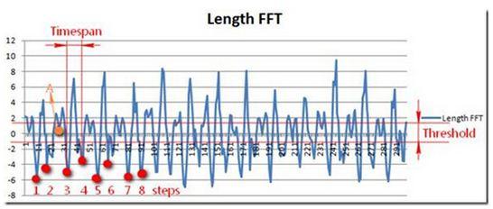 利用三轴加速度传感器的计步测算法