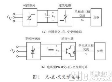 基于Matlab的孤立逆变电源的设计方案及测试