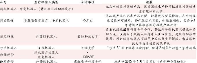 2015中国医疗机器人行业分析