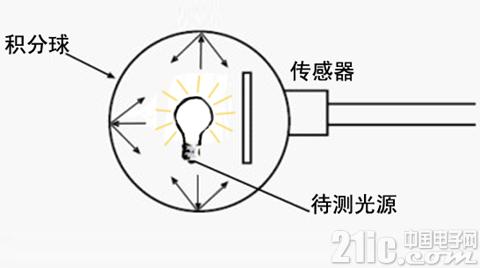 LED积分球测试系统中配置的电源对测试的影响