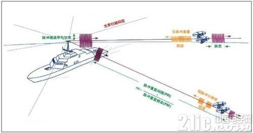 雷达、电子战和电子情报测试:确定共同的测试挑战