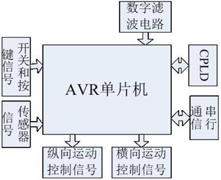 基于AVR单片机的核磁共振仪床体检测系统