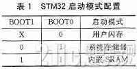 STM32双核板的应用设计与ISP的从机软件升级