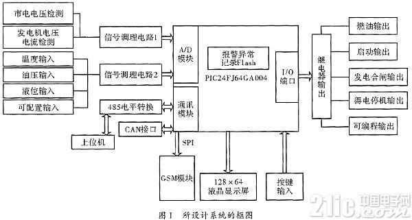 基于PIC24F的柴油发电机检测与自动化系统