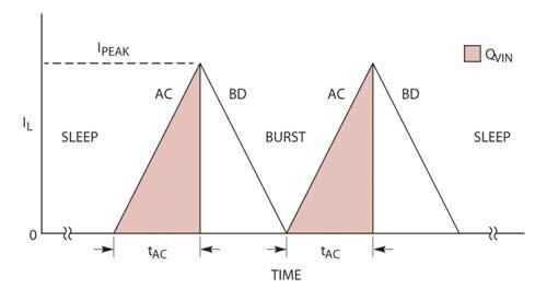 图 3:LTC3335 以 H 桥模式工作时的定时图