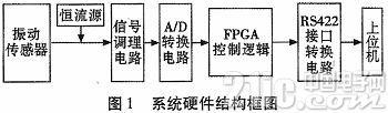 基于FPGA的振动信号采集系统设计及实现