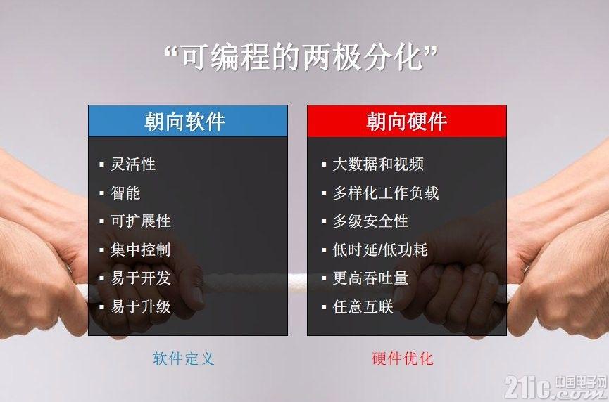 不只是硬件―Xilinx战略转型弄潮未来世界