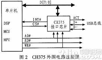 基于芯片CH375的USB总线和ISA总线转接的实现