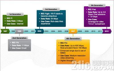 五大网络趋势挑战企业未来发展