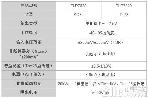 �|芝推出配置Delta-Sigma AD�D�Q器的高精度光耦隔�x放大器