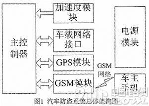 基于车联网和GSM网络的汽车防盗系统的研究与设计