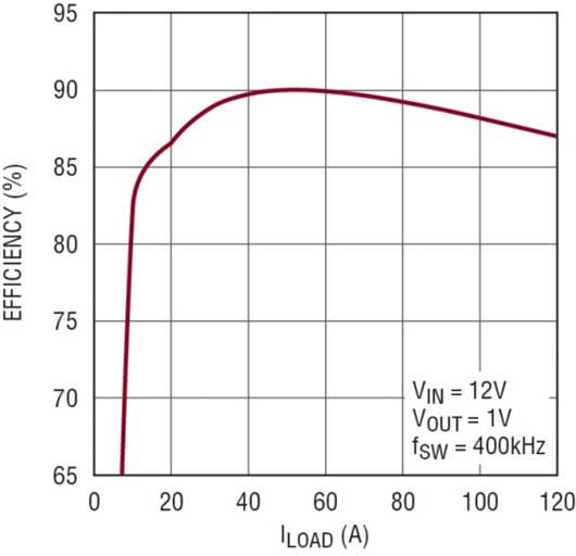 图 2:图 1 所示电路的效率