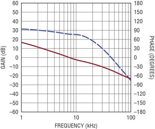 图 4:升压模式控制环路增益和相位显示了典型带宽。