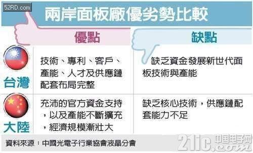 京东方跃居全球第四大面板厂商