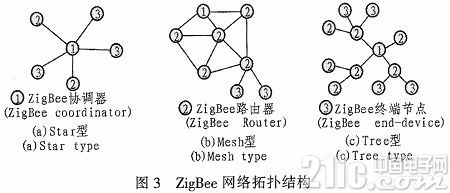 基于ZigBee的红外空调控制