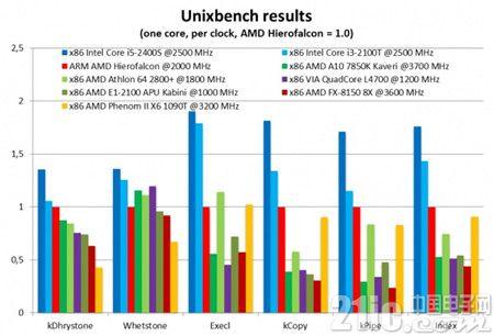 AMD首款64位ARM架构处理器Hierofalcon工程样品曝光