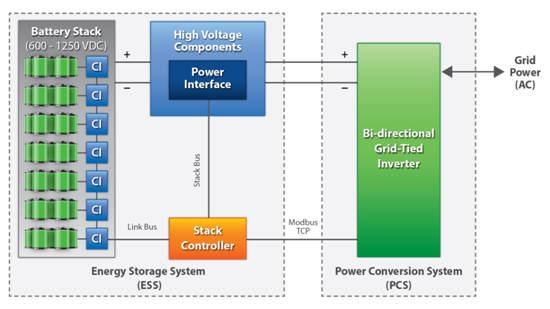 图 2:Nuvation Engineering 公司的电池管理系统是 AC 电网和电池阵列之间的接口,该系统以先进的方式监督电池充电 / 放电,并提供 DC/AC 逆变器功能。