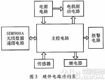 基于SIM900A的全自�与��煲系�y的�O��c���F