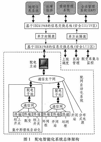 智能配电系统的关键技术与系统结构分析