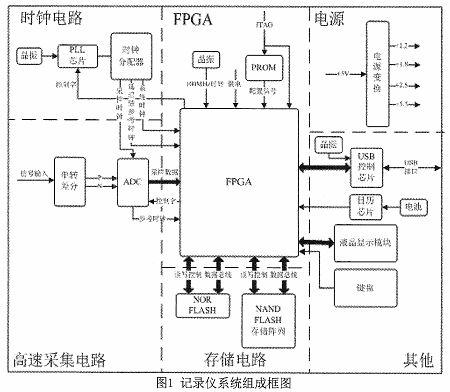 高速信号采集记录仪设计