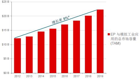 迎接工业4.0,TI解读工业发展趋势