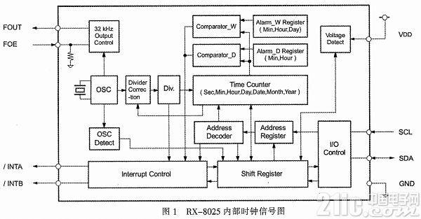 高速公路视频监控下RX-8025实时时钟系统研究与设计