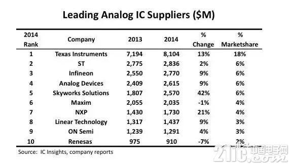 详解模拟IC市场规模及格局 本土厂商何时赶上TI?