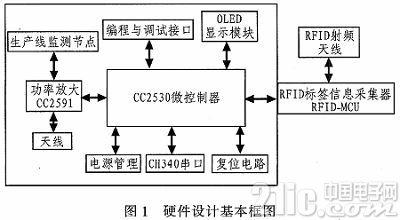 基于ZigBee的动车组装配生产线监测节点的设计