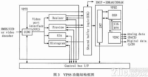 基于TMS320DM6437的掌静脉图像采集系统设计