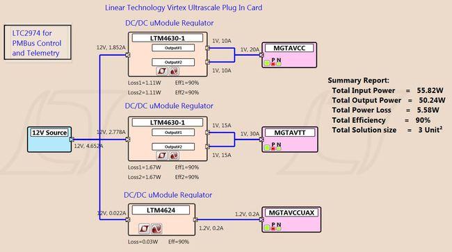 凌力尔特 Virtex Ultrascale 电源板卡