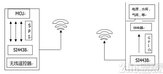 怒刷存在感,智能家居每一个节点必备的无线收发芯片