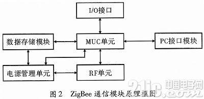 基于ZigBee通信网络的无线安防系统设计